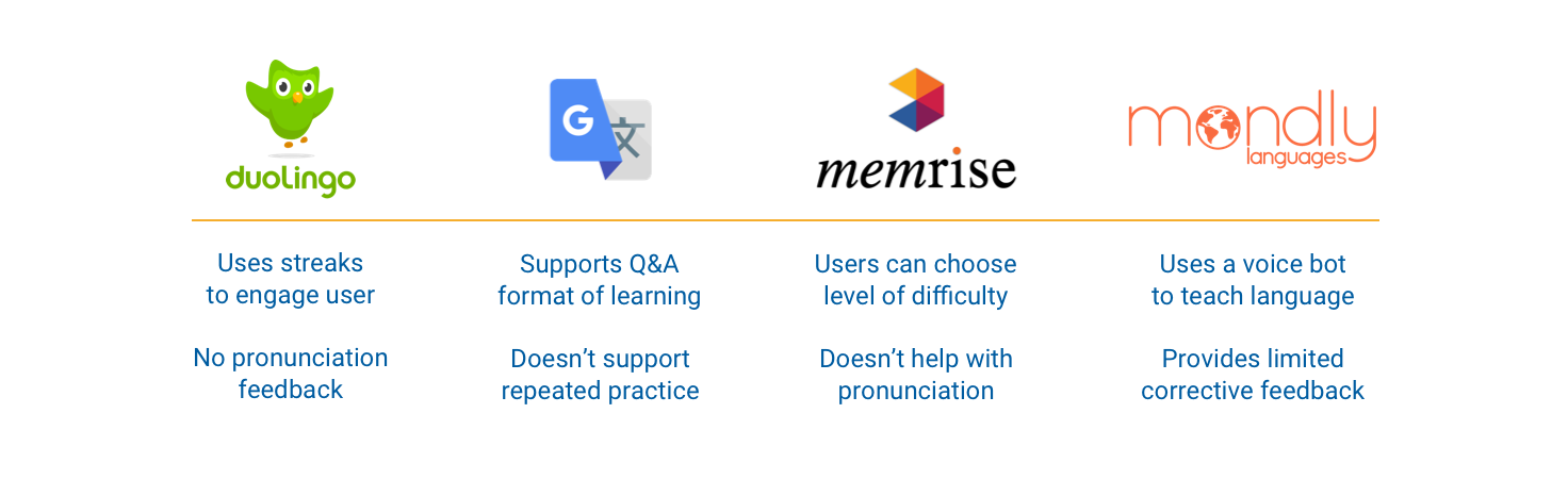 Competitve analysis of Mondly, Google Translate, Duo Lingo, Memrise