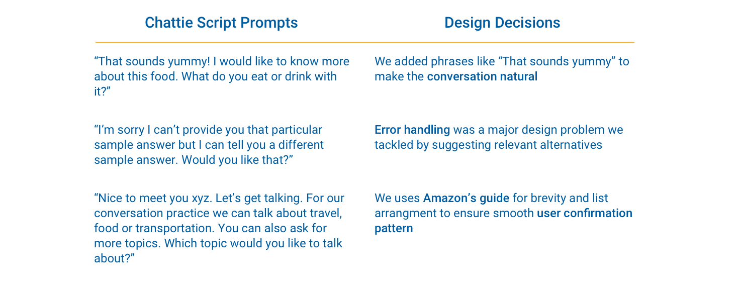 Script highlights of error handling, natural conversational markers, Amazon's guideline for user confirmation pattern